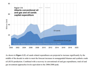 2014: Peak Oil Sands Investment? thumbnail
