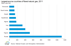 flared_natural_gas